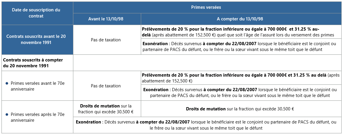 Droits de succession assurance-vie
